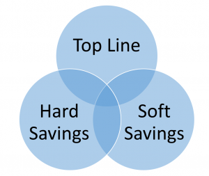 Lean Project savings categories