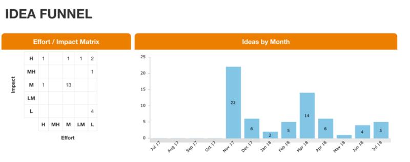 Image: KPI Fire Idea Funnel for Effort vs. Impact Analysis & filtering