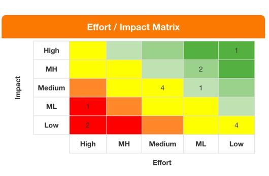 effort vs impact matrix