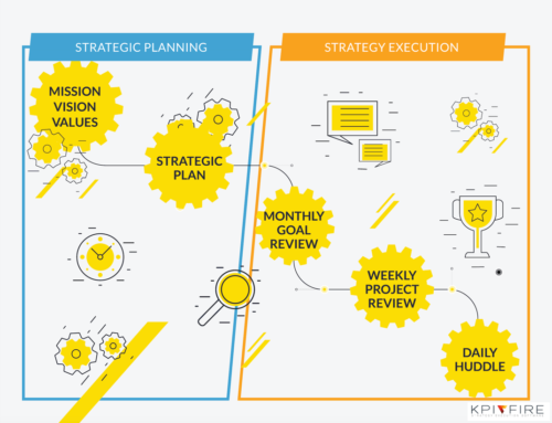 Improve Strategy Execution with these 5 Behaviors