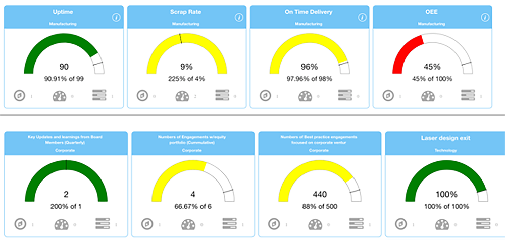 A Visual Management system or Key Performance Indicator Dashboard is an essential tool for tracking progress and accountability.