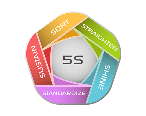 Each S represents one part of a five-step process that can improve the overall function of your organization.